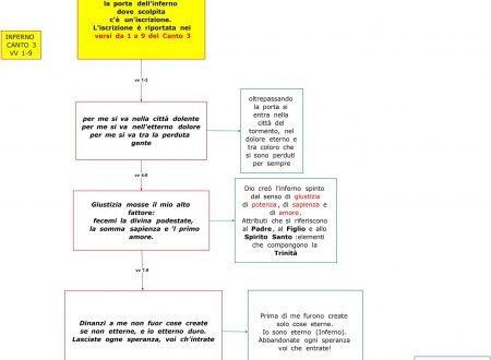 Mappe letteratura: Dante Inferno canto 3