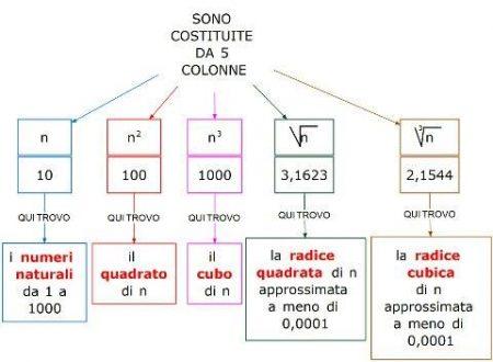 Mappa matematica: Uso delle tavole numeriche