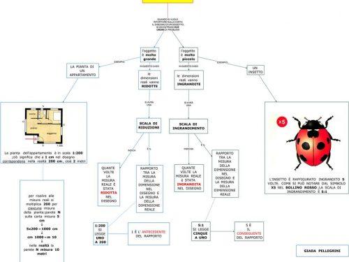 Mappa matematica: Scala di riduzione e di ingrandimento